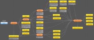 WIP Conversation Flow Chart
